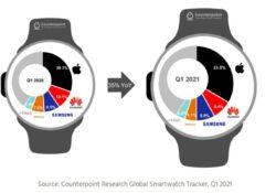 Apple Watch становятся лидерами среди умных часов номер один в мире